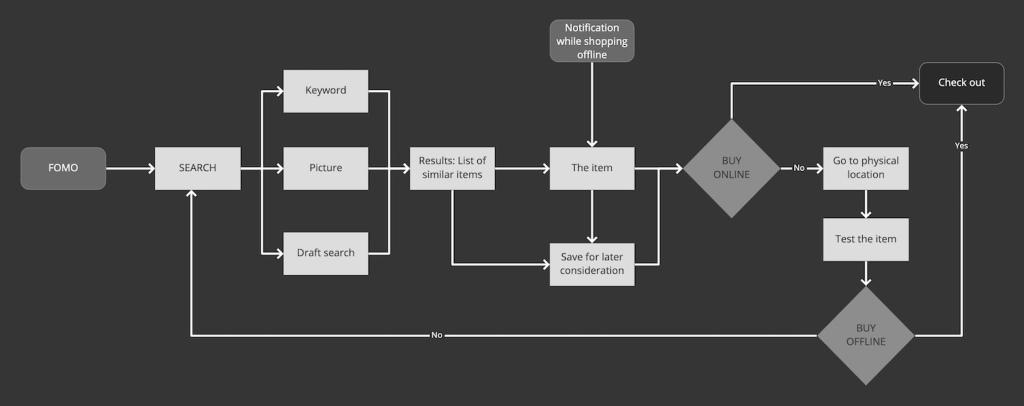 FOMO user flow